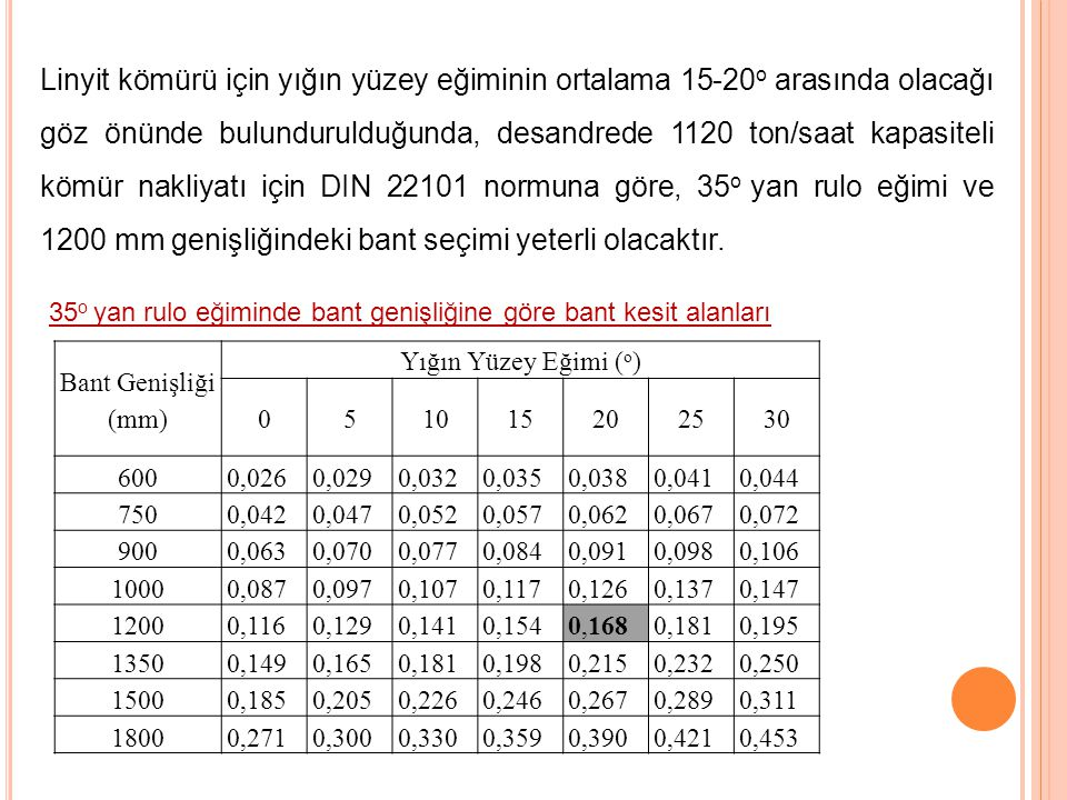 Linyit kömürü için yığın yüzey eğiminin ortalama 15-20o arasında olacağı göz önünde bulundurulduğunda, desandrede 1120 ton/saat kapasiteli kömür nakliyatı için DIN 22101 normuna göre, 35o yan rulo eğimi ve 1200 mm genişliğindeki bant seçimi yeterli olacaktır.