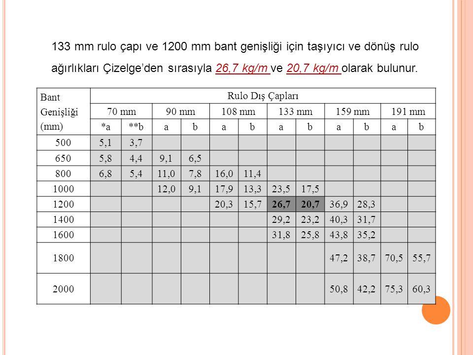 133 mm rulo çapı ve 1200 mm bant genişliği için taşıyıcı ve dönüş rulo ağırlıkları Çizelge'den sırasıyla 26,7 kg/m ve 20,7 kg/m olarak bulunur.