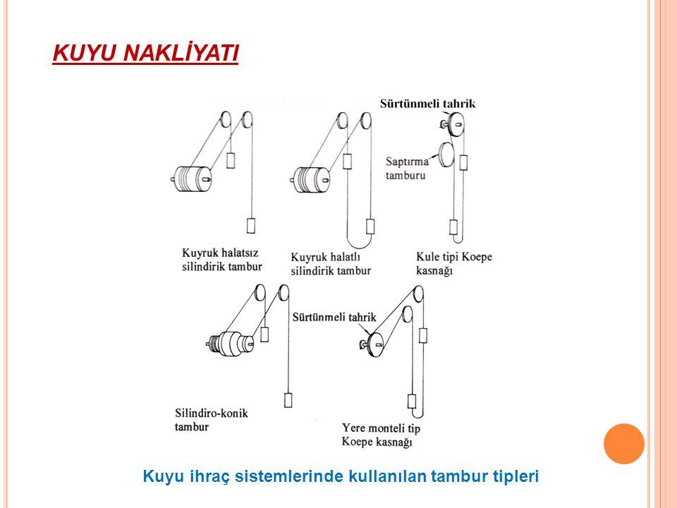 KUYU NAKLİYATI Kuyu ihraç sistemlerinde kullanılan tambur tipleri
