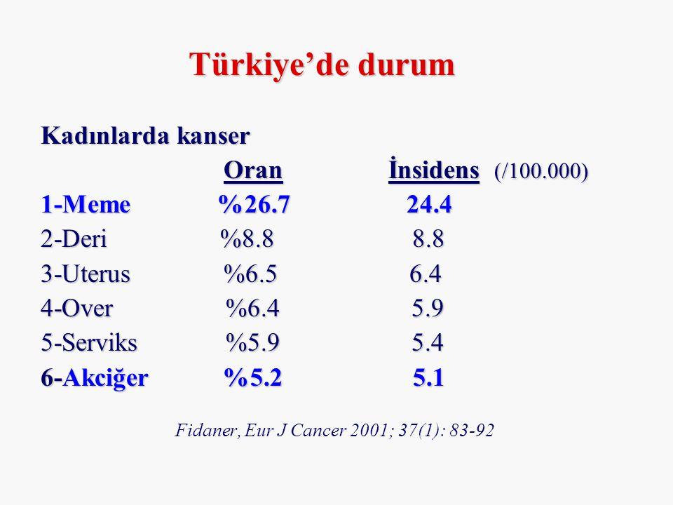 Türkiye'de durum Kadınlarda kanser Oran İnsidens (/100.000)