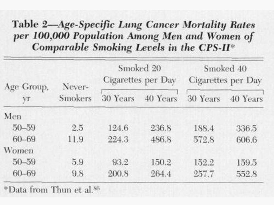 Cigarette smoking is the first etiologic factor for lung cancer