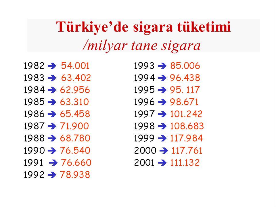 Türkiye'de sigara tüketimi