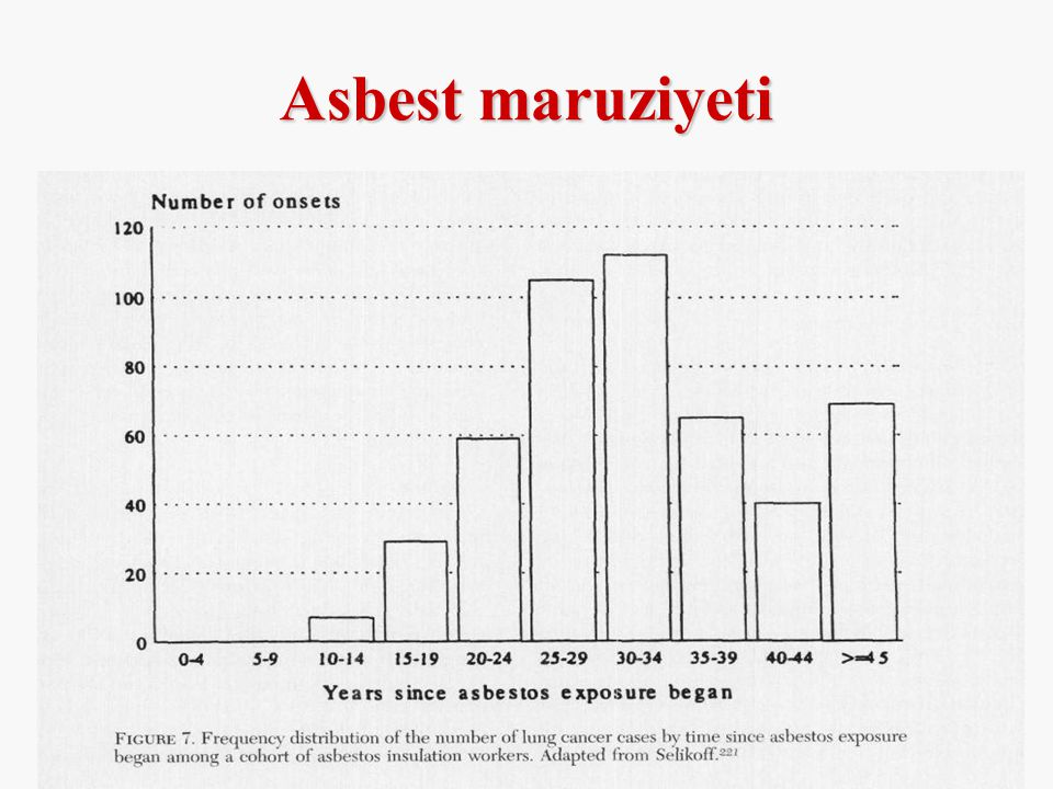 Asbest maruziyeti The peak incidence occurred 30-35 years after the initially exposure to asbestos