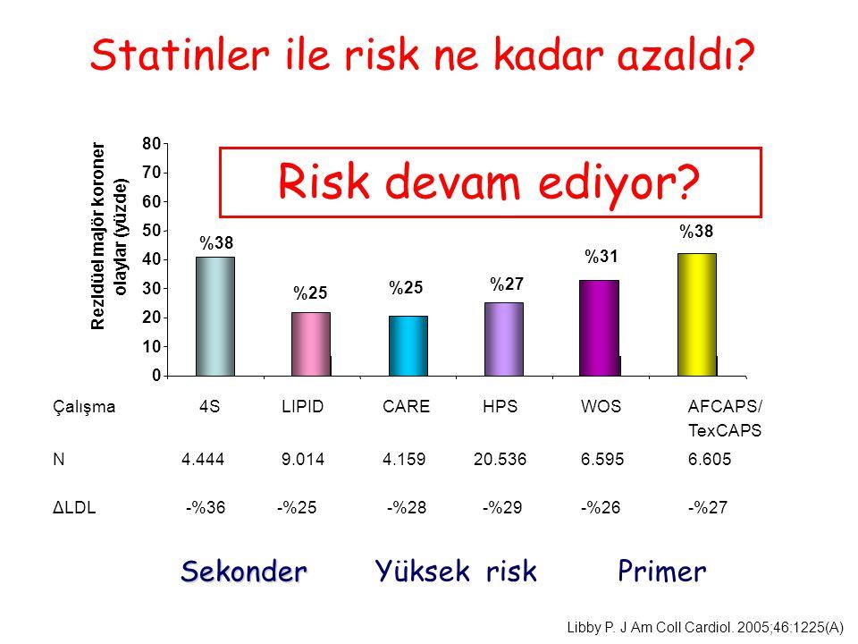 Statinler ile risk ne kadar azaldı