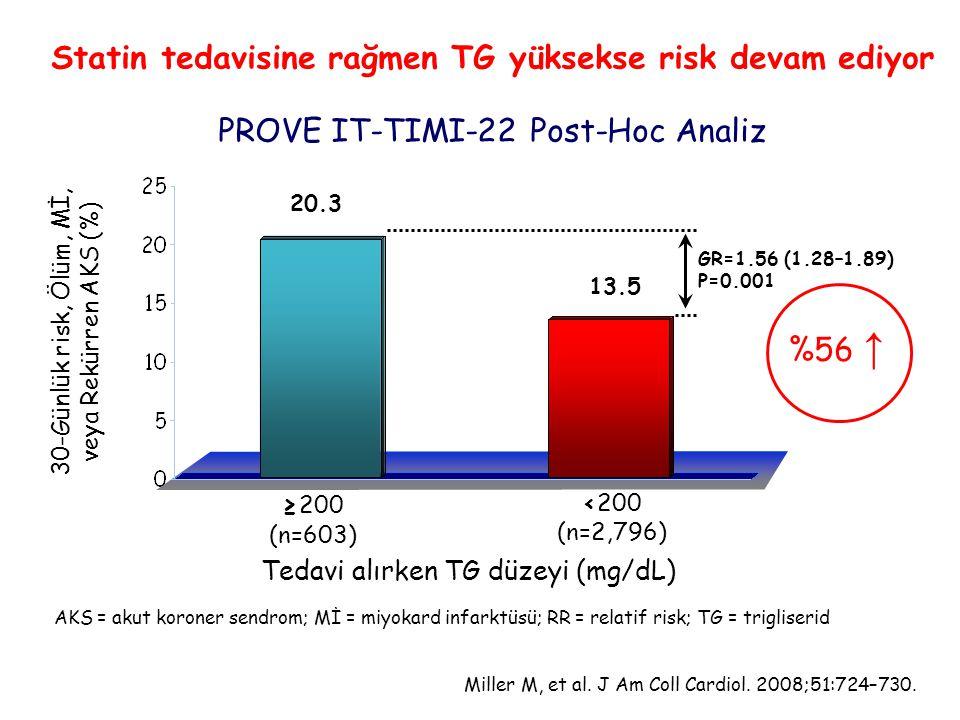 Statin tedavisine rağmen TG yüksekse risk devam ediyor PROVE IT-TIMI-22 Post-Hoc Analiz
