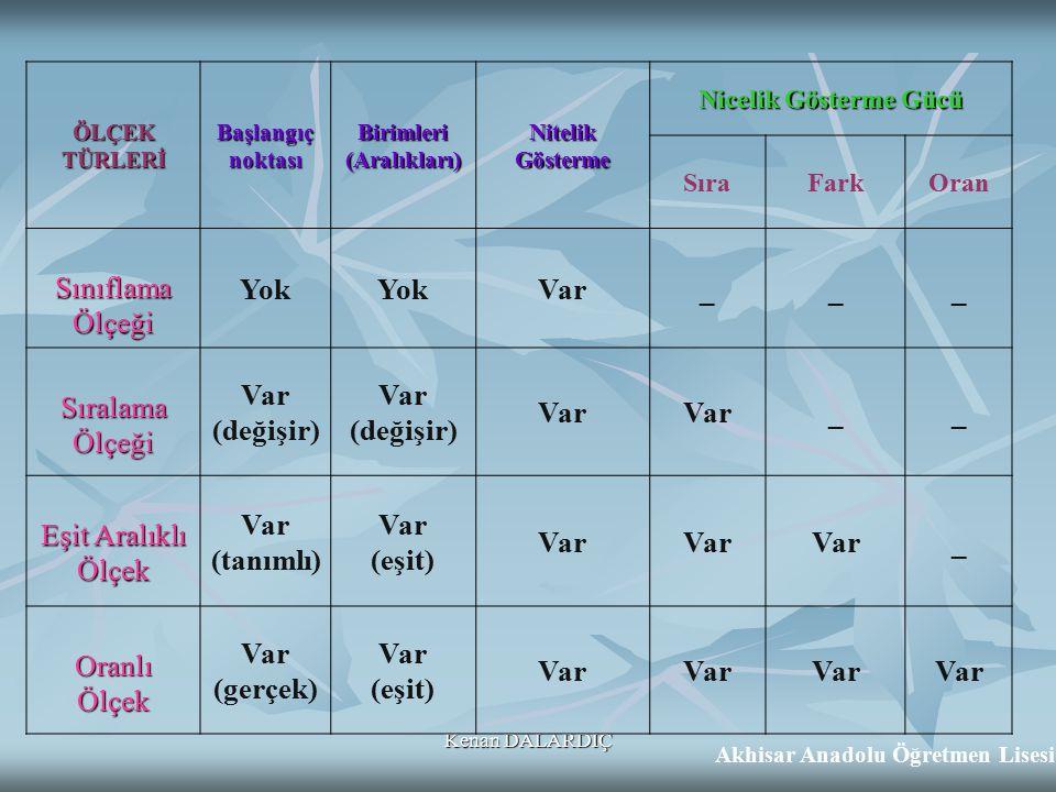 Birimleri (Aralıkları) Akhisar Anadolu Öğretmen Lisesi