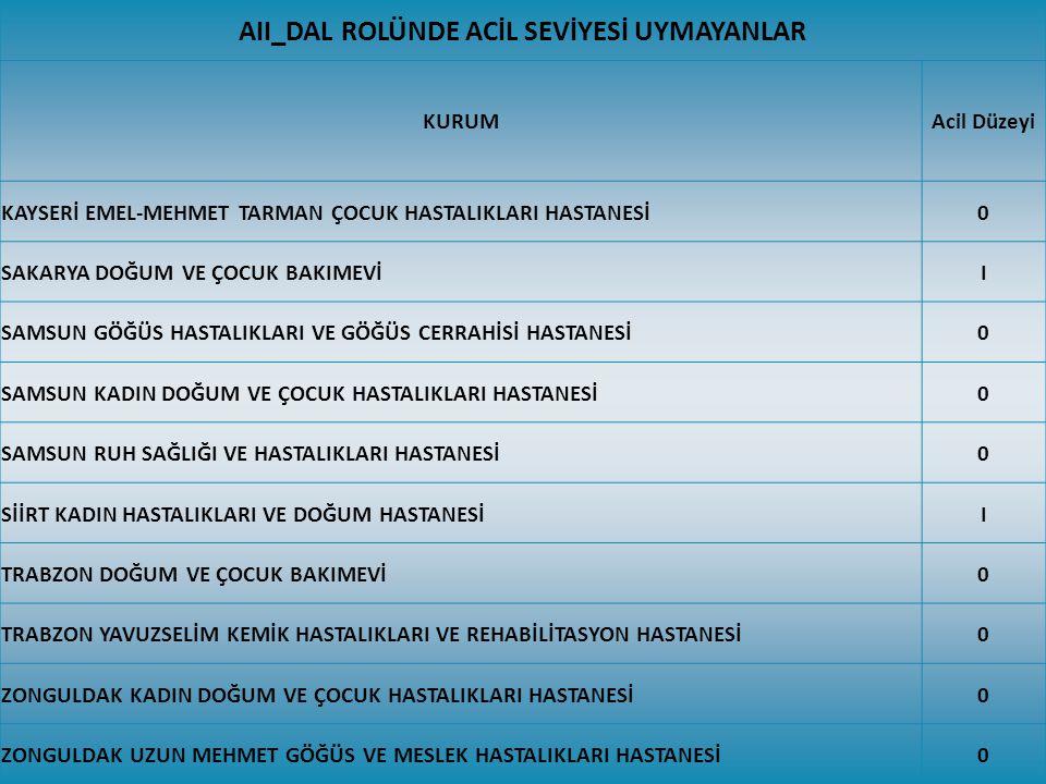 AII_DAL ROLÜNDE ACİL SEVİYESİ UYMAYANLAR