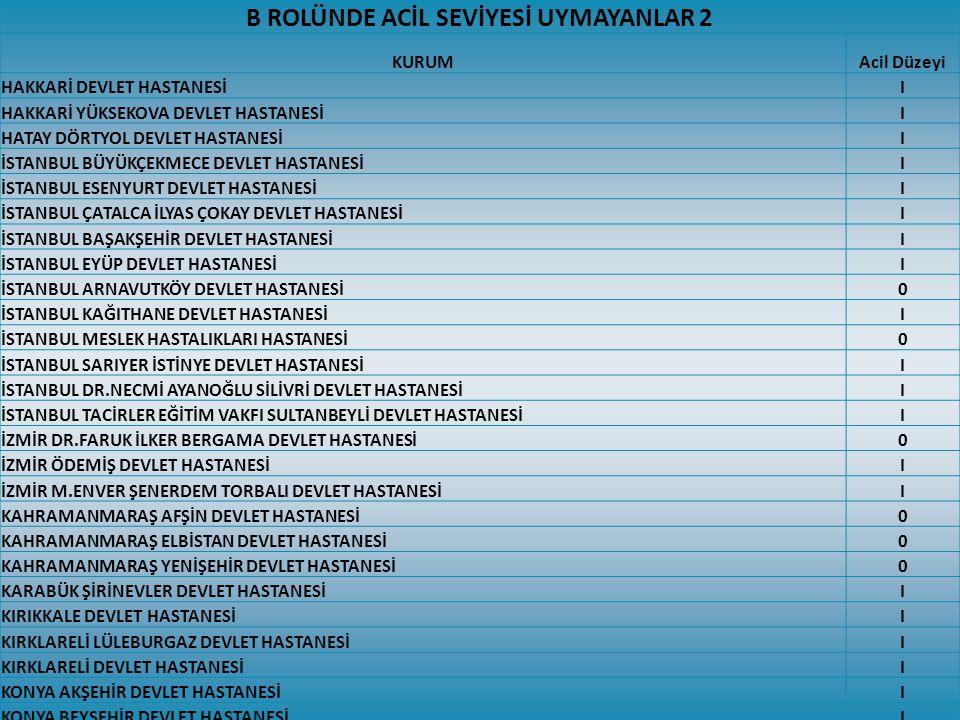 B ROLÜNDE ACİL SEVİYESİ UYMAYANLAR 2