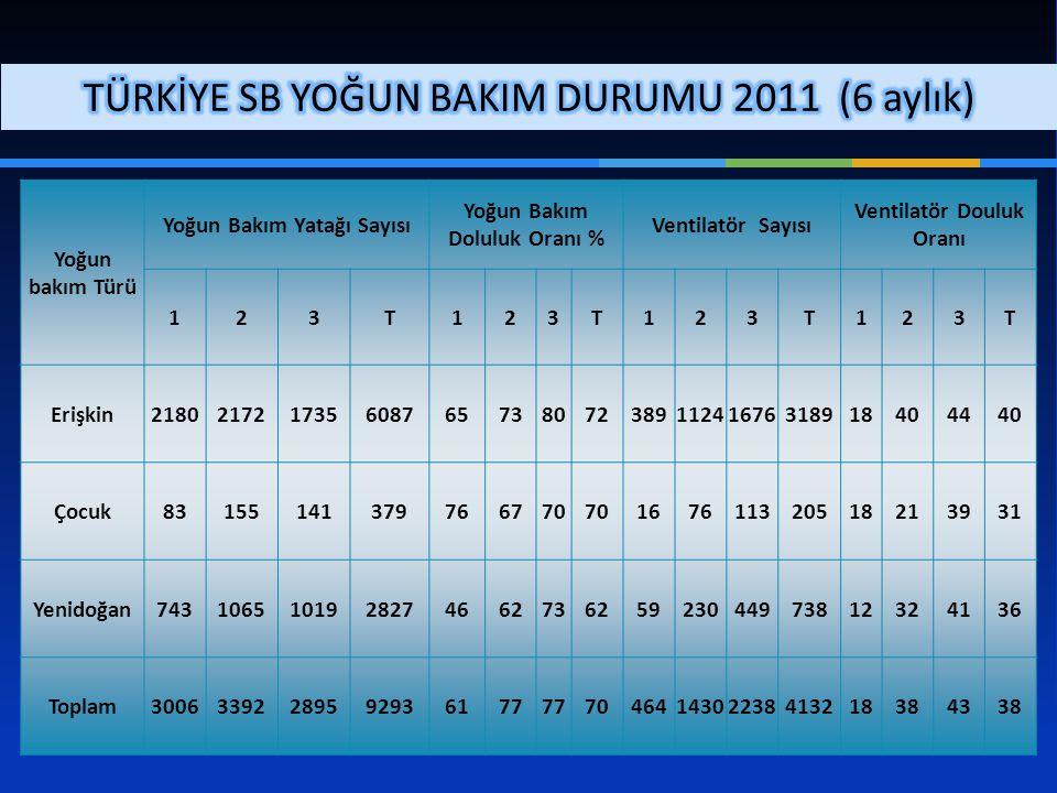 TÜRKİYE SB YOĞUN BAKIM DURUMU 2011 (6 aylık)
