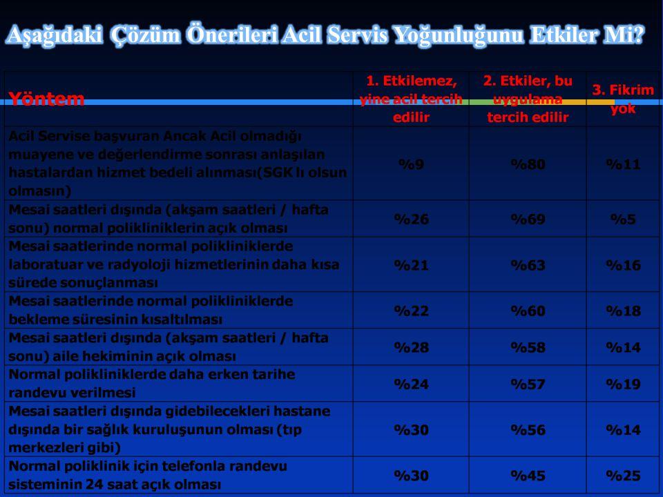 Aşağıdaki Çözüm Önerileri Acil Servis Yoğunluğunu Etkiler Mi