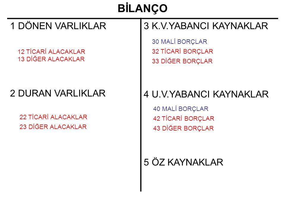 BİLANÇO 1 DÖNEN VARLIKLAR 3 K.V.YABANCI KAYNAKLAR