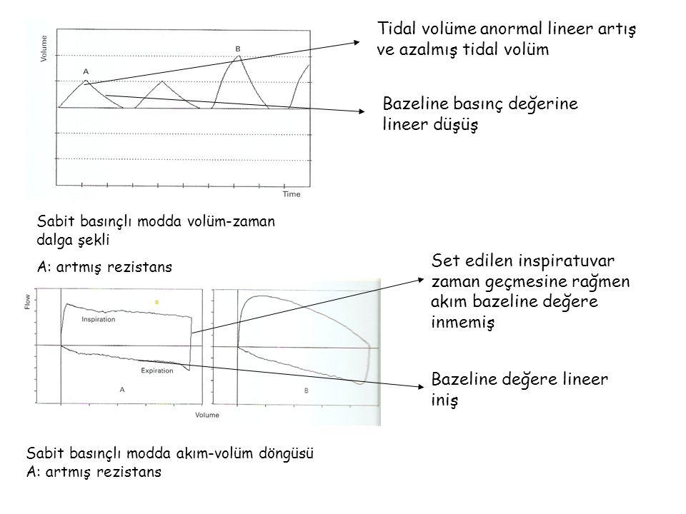 Tidal volüme anormal lineer artış ve azalmış tidal volüm