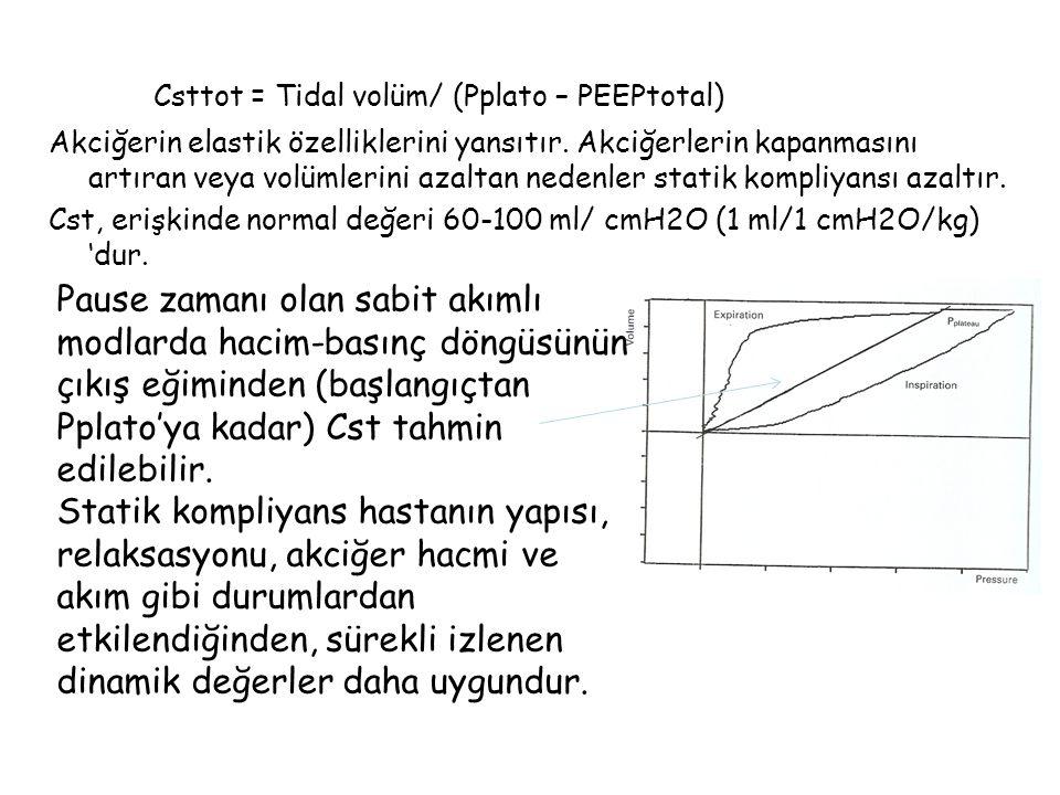 Csttot = Tidal volüm/ (Pplato – PEEPtotal)