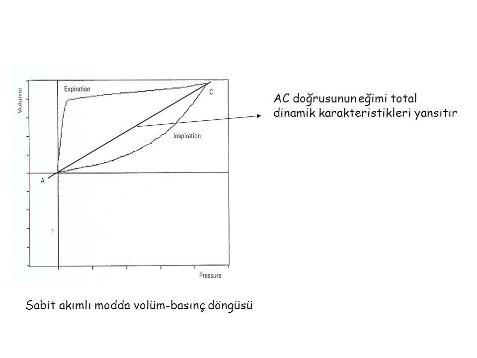 AC doğrusunun eğimi total dinamik karakteristikleri yansıtır