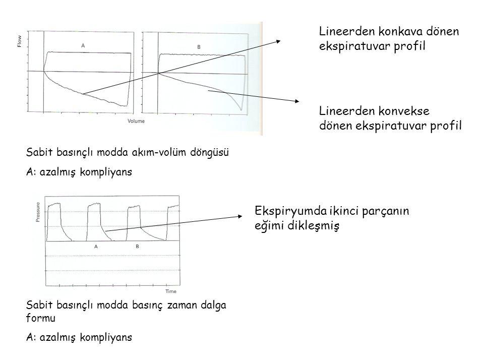 Lineerden konkava dönen ekspiratuvar profil