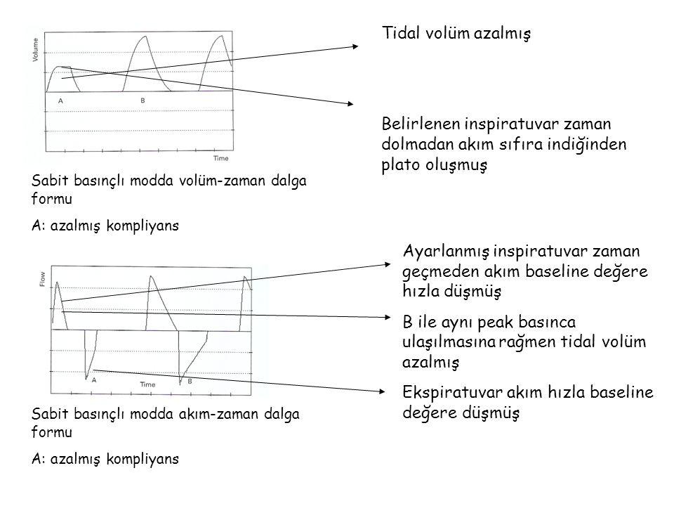 B ile aynı peak basınca ulaşılmasına rağmen tidal volüm azalmış