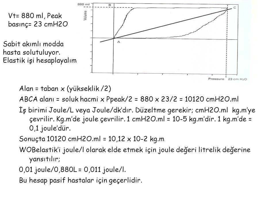 Vt= 880 ml, Peak basınç= 23 cmH2O