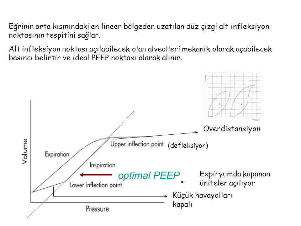 Eğrinin orta kısmındaki en lineer bölgeden uzatılan düz çizgi alt infleksiyon noktasının tespitini sağlar.