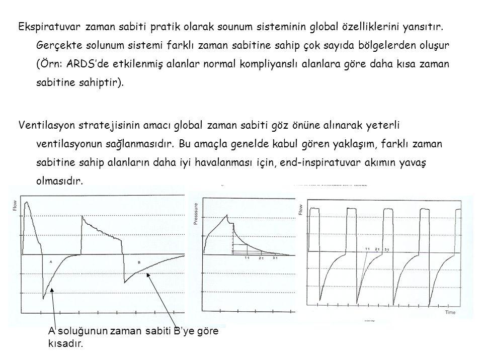 Ekspiratuvar zaman sabiti pratik olarak sounum sisteminin global özelliklerini yansıtır. Gerçekte solunum sistemi farklı zaman sabitine sahip çok sayıda bölgelerden oluşur (Örn: ARDS'de etkilenmiş alanlar normal kompliyanslı alanlara göre daha kısa zaman sabitine sahiptir).