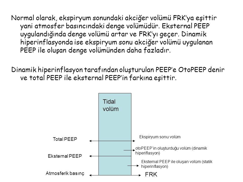 Normal olarak, ekspiryum sonundaki akciğer volümü FRK'ya eşittir yani atmosfer basıncındaki denge volümüdür. Eksternal PEEP uygulandığında denge volümü artar ve FRK'yı geçer. Dinamik hiperinflasyonda ise ekspiryum sonu akciğer volümü uygulanan PEEP ile oluşan denge volümünden daha fazladır.