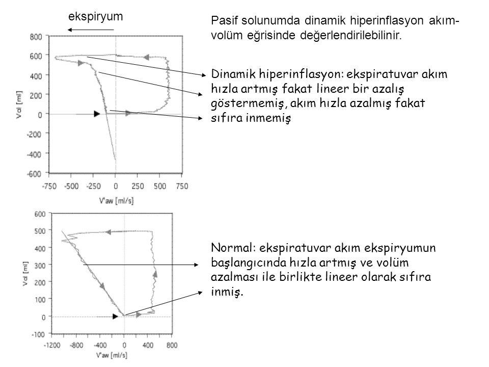 ekspiryum Pasif solunumda dinamik hiperinflasyon akım-volüm eğrisinde değerlendirilebilinir.