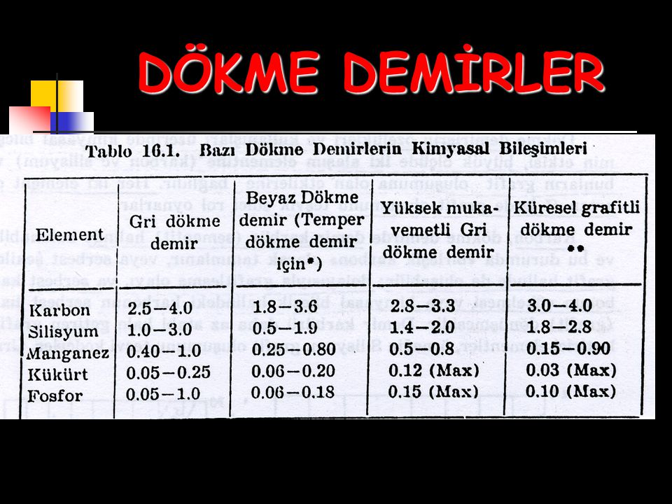 DÖKME DEMİRLER