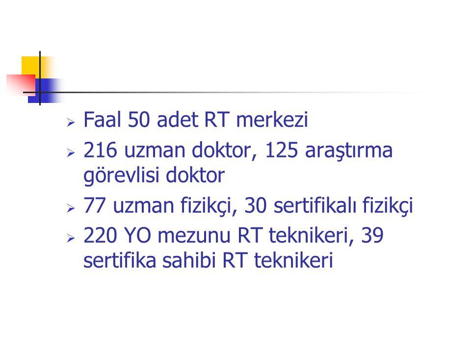 Faal 50 adet RT merkezi 216 uzman doktor, 125 araştırma görevlisi doktor. 77 uzman fizikçi, 30 sertifikalı fizikçi.