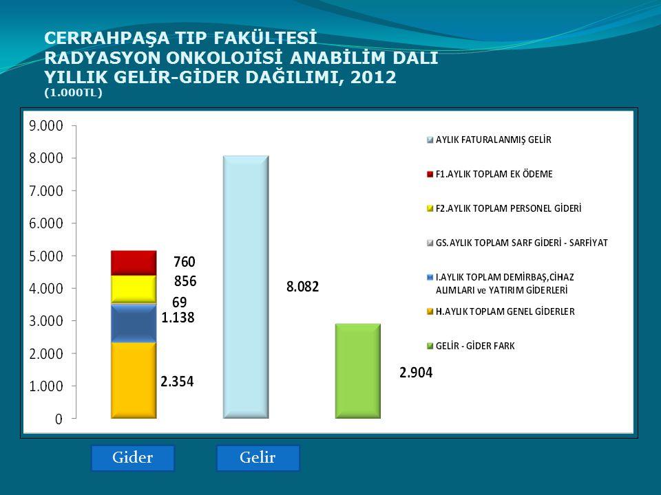 CERRAHPAŞA TIP FAKÜLTESİ RADYASYON ONKOLOJİSİ ANABİLİM DALI YILLIK GELİR-GİDER DAĞILIMI, 2012 (1.000TL)