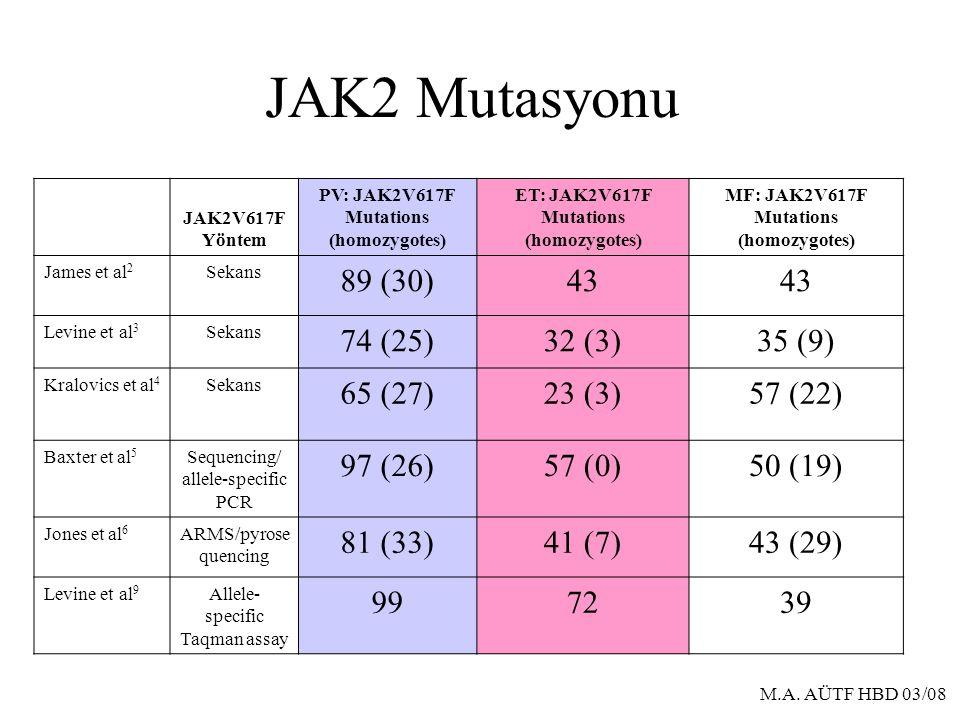 JAK2 Mutasyonu 89 (30) 43 74 (25) 32 (3) 35 (9) 65 (27) 23 (3) 57 (22)