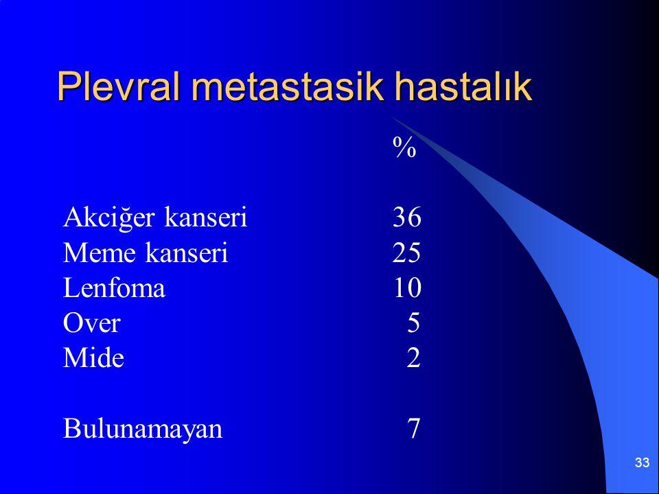 Plevral metastasik hastalık