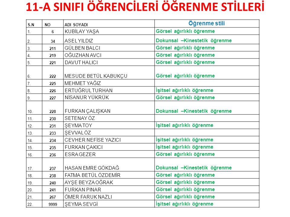 11-A SINIFI ÖĞRENCİLERİ ÖĞRENME STİLLERİ