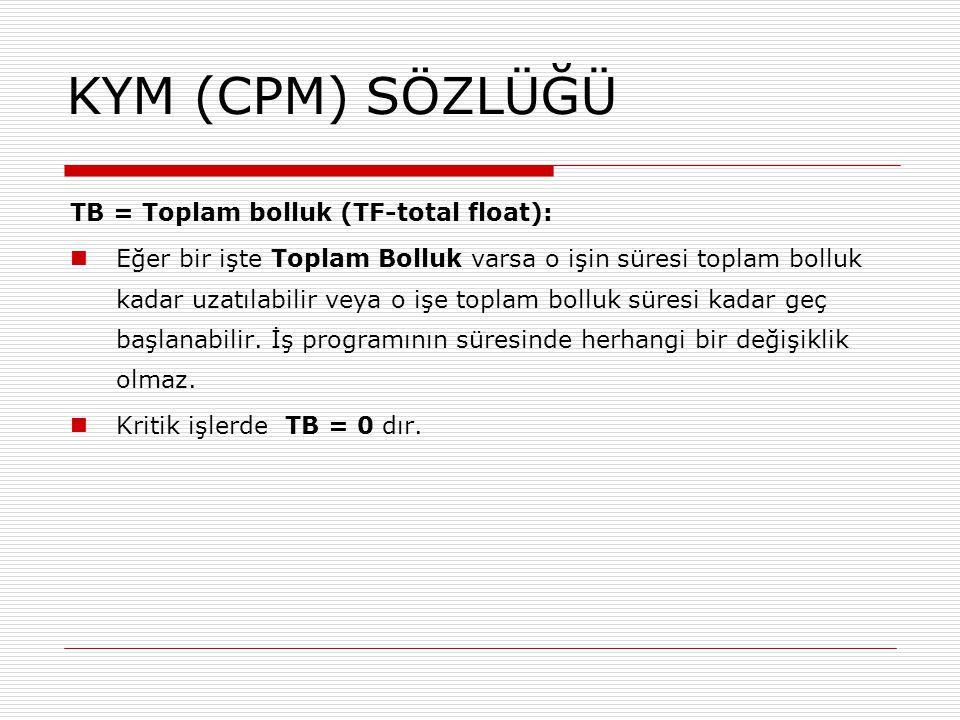 KYM (CPM) SÖZLÜĞÜ TB = Toplam bolluk (TF-total float):
