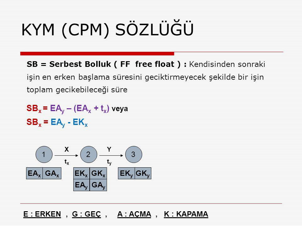KYM (CPM) SÖZLÜĞÜ SBx = EAy – (EAx + tx) veya SBx = EAy - EKx