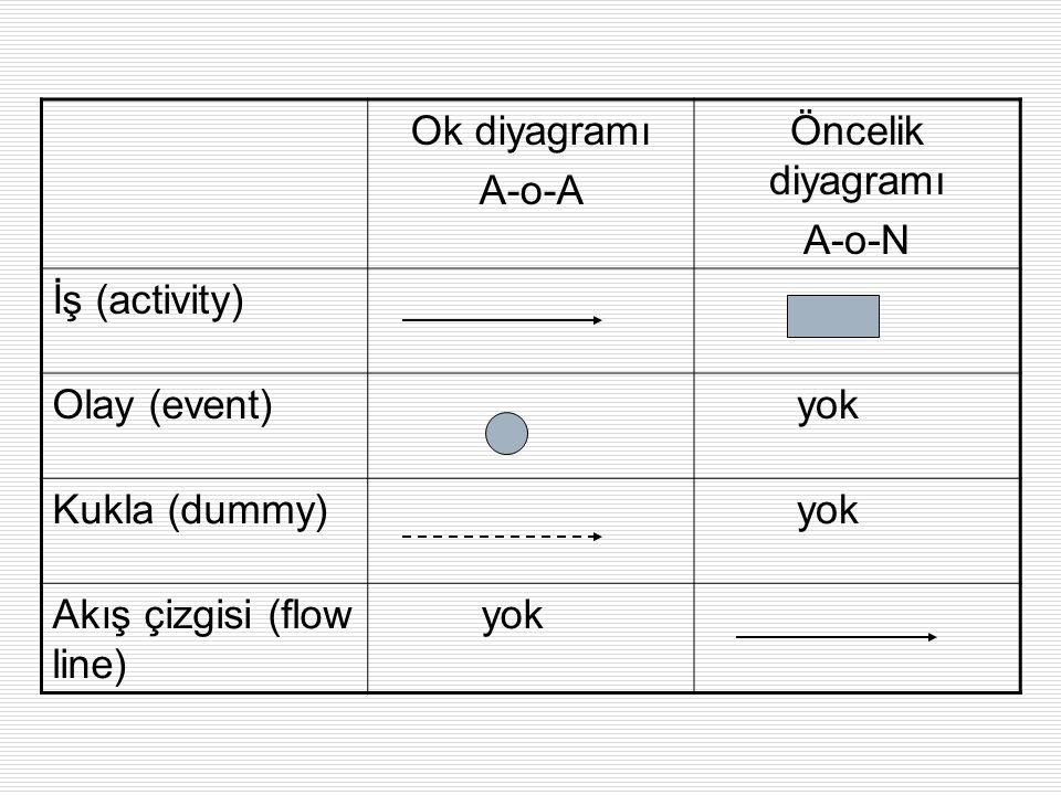 Ok diyagramı A-o-A. Öncelik diyagramı. A-o-N. İş (activity) Olay (event) yok.