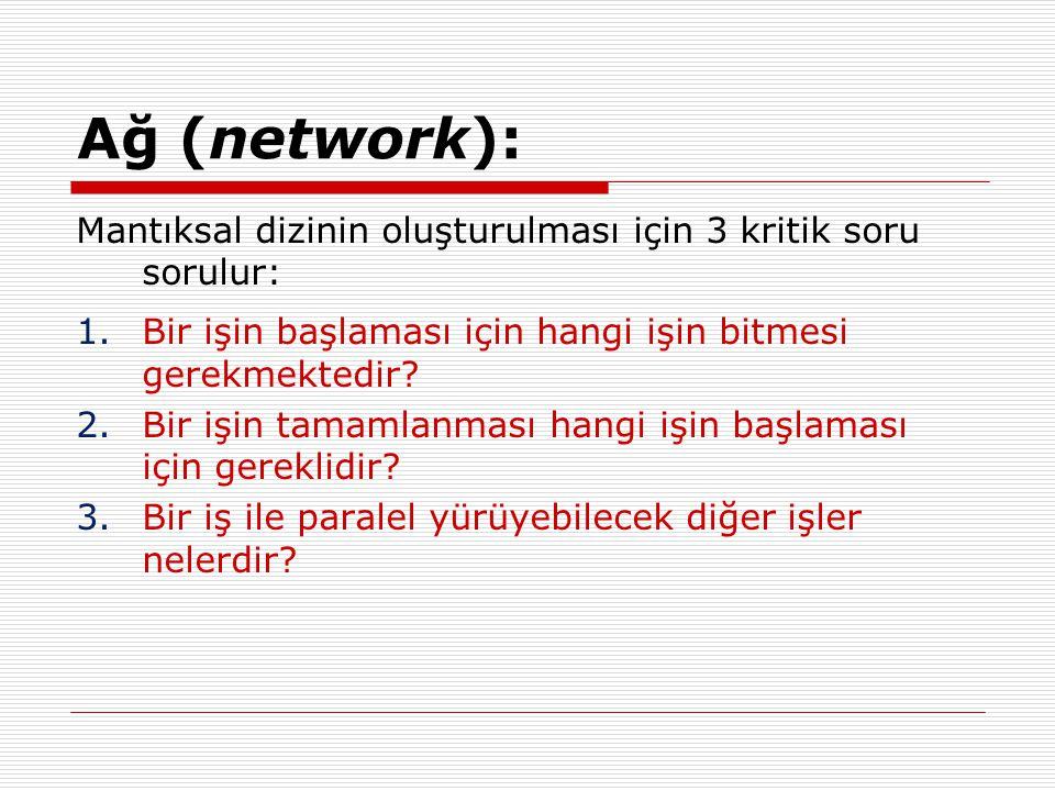 Ağ (network): Mantıksal dizinin oluşturulması için 3 kritik soru sorulur: Bir işin başlaması için hangi işin bitmesi gerekmektedir