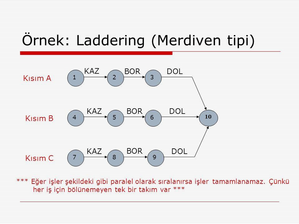 Örnek: Laddering (Merdiven tipi)