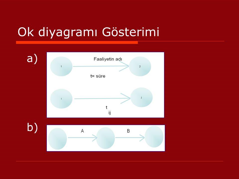 Ok diyagramı Gösterimi