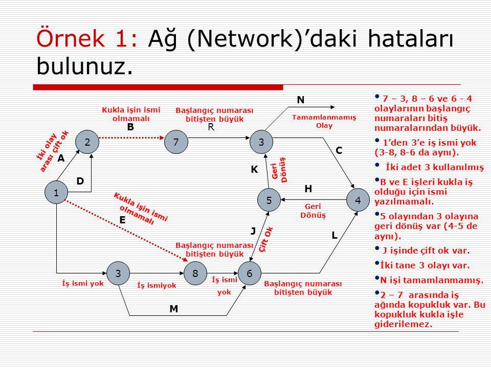 Örnek 1: Ağ (Network)'daki hataları bulunuz.