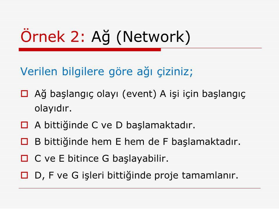 Örnek 2: Ağ (Network) Verilen bilgilere göre ağı çiziniz;