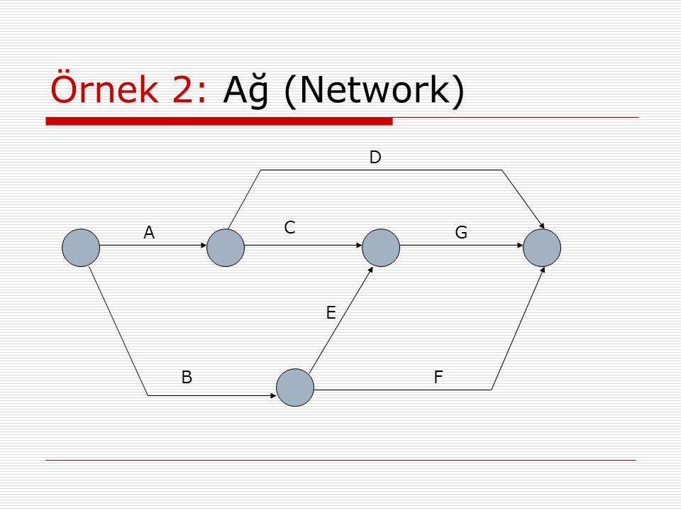Örnek 2: Ağ (Network) D C A G E B F