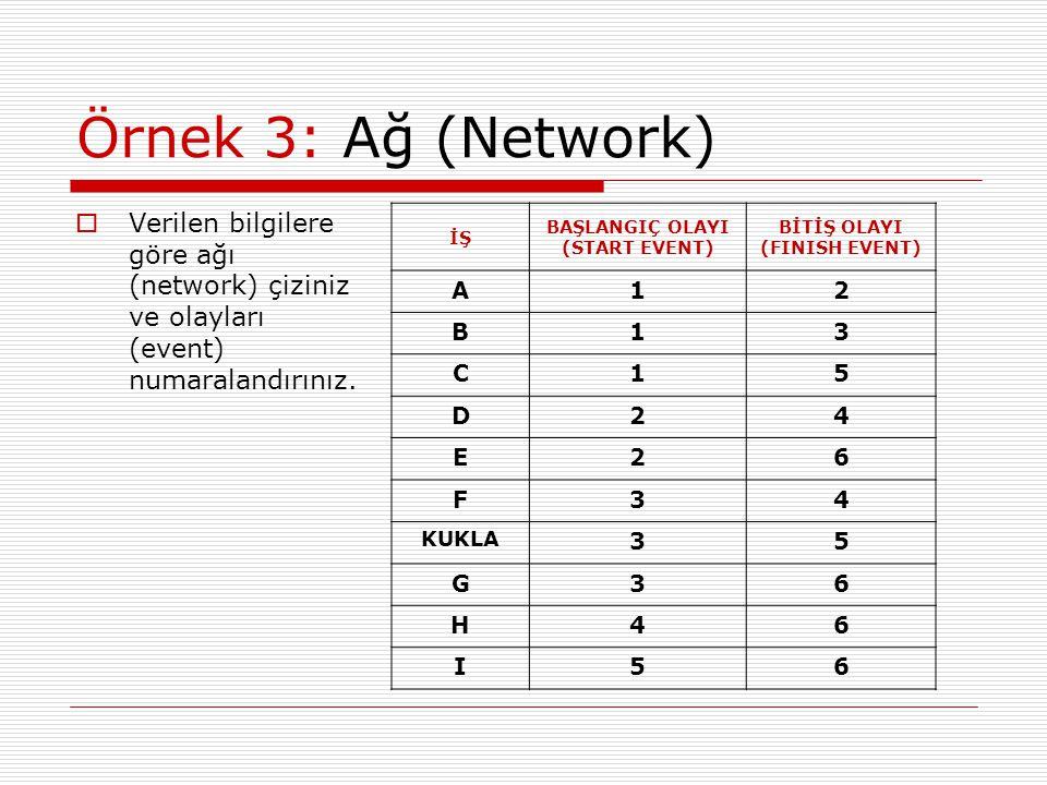 Örnek 3: Ağ (Network) Verilen bilgilere göre ağı (network) çiziniz ve olayları (event) numaralandırınız.