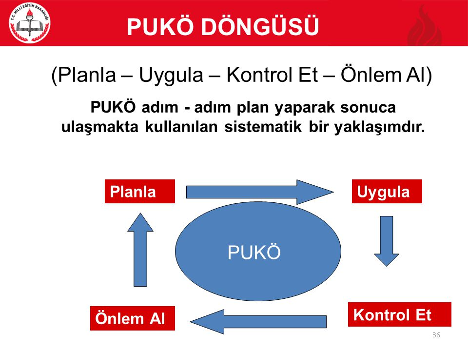 PUKÖ DÖNGÜSÜ (Planla – Uygula – Kontrol Et – Önlem Al) PUKÖ