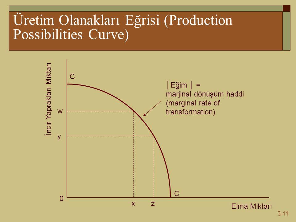 Üretim Olanakları Eğrisi (Production Possibilities Curve)