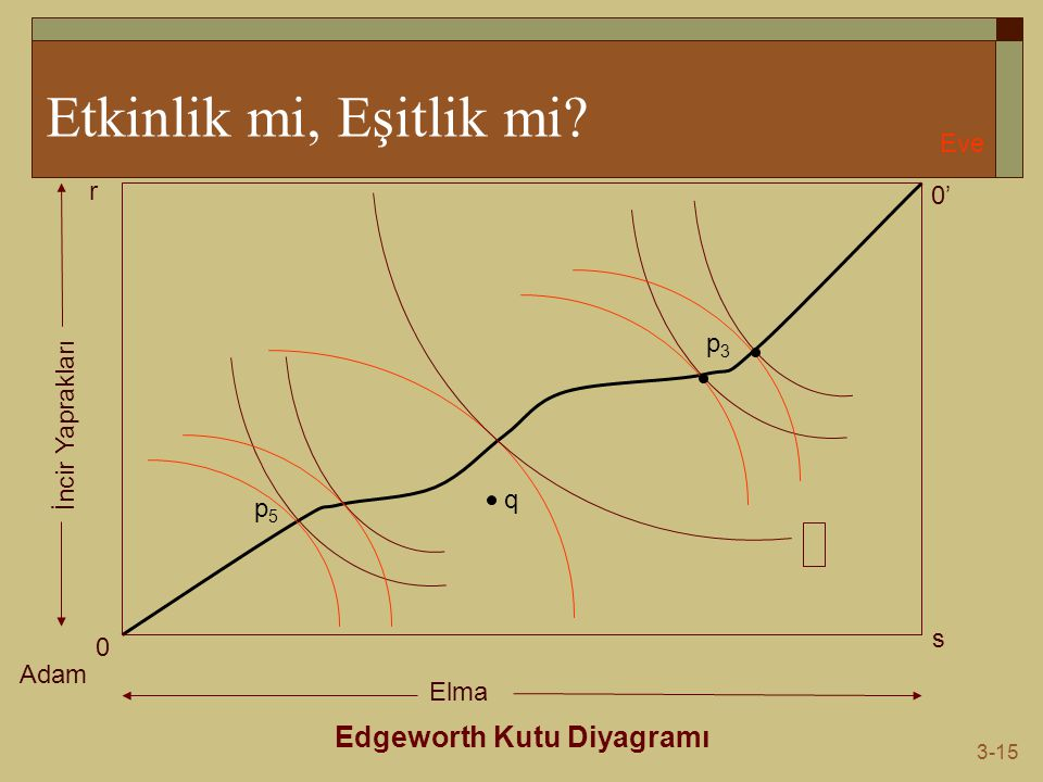 Edgeworth Kutu Diyagramı