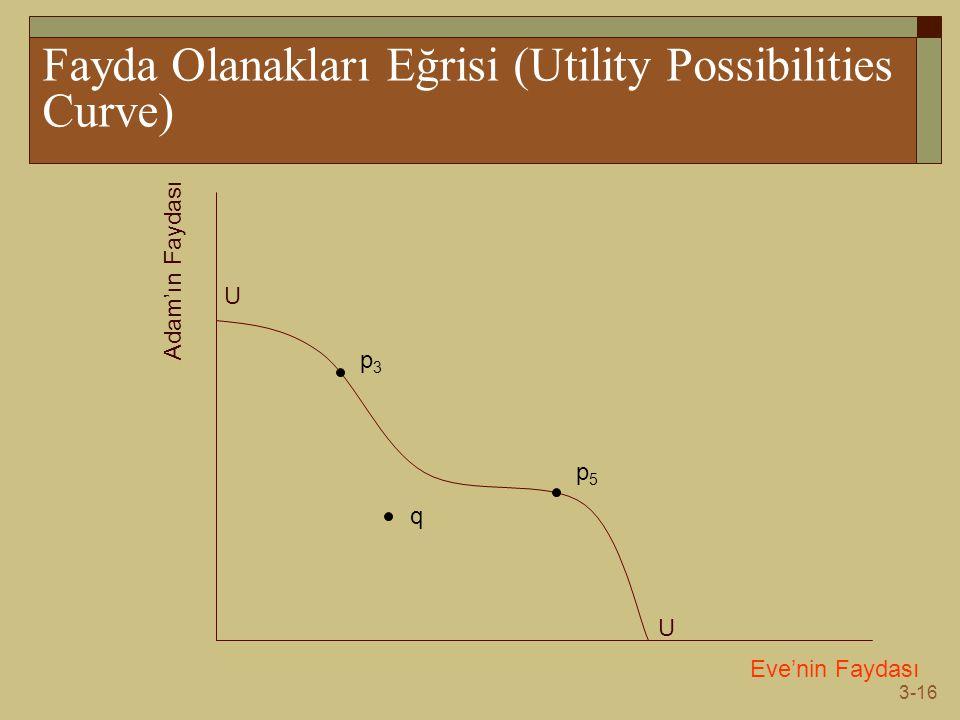 Fayda Olanakları Eğrisi (Utility Possibilities Curve)