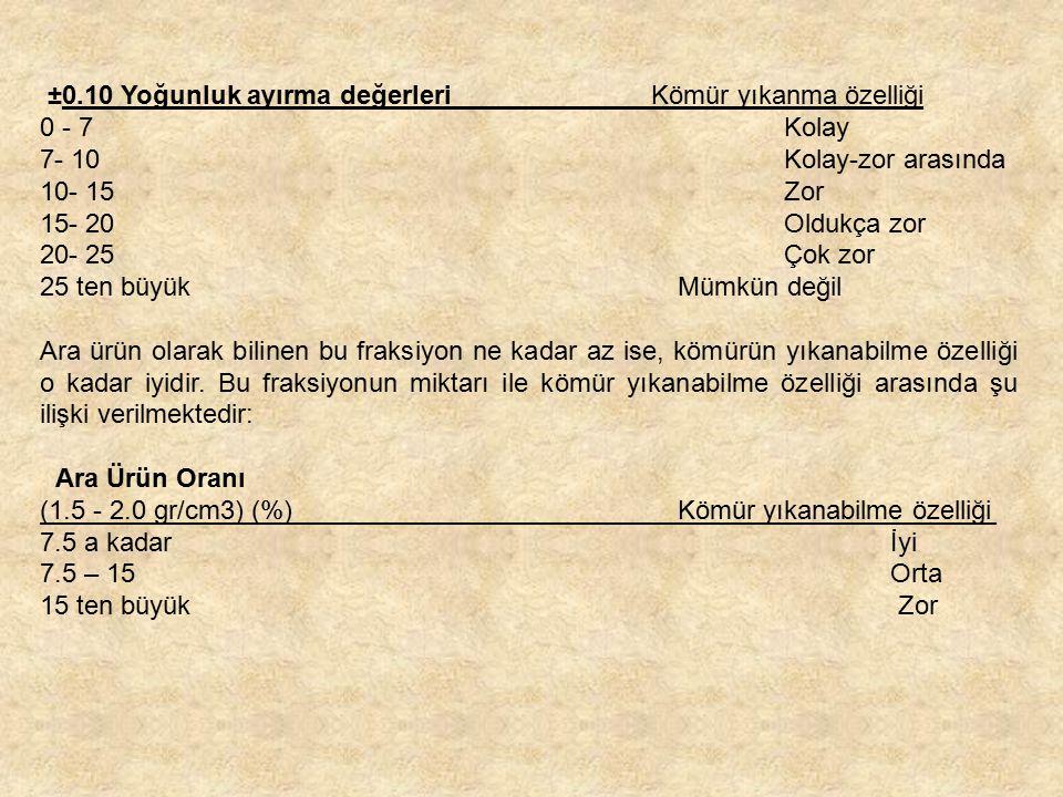 ±0.10 Yoğunluk ayırma değerleri Kömür yıkanma özelliği