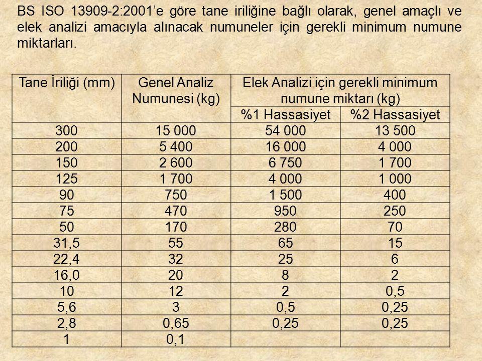 Genel Analiz Numunesi (kg)