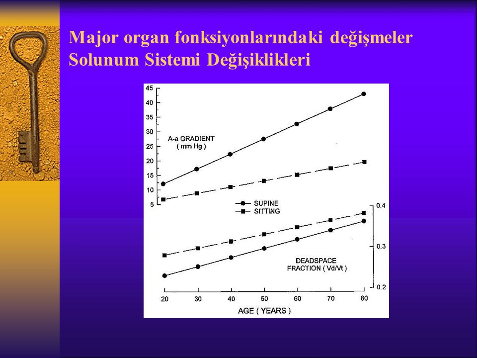 Major organ fonksiyonlarındaki değişmeler Solunum Sistemi Değişiklikleri