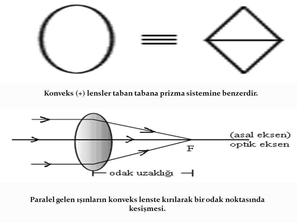 Konveks (+) lensler taban tabana prizma sistemine benzerdir.