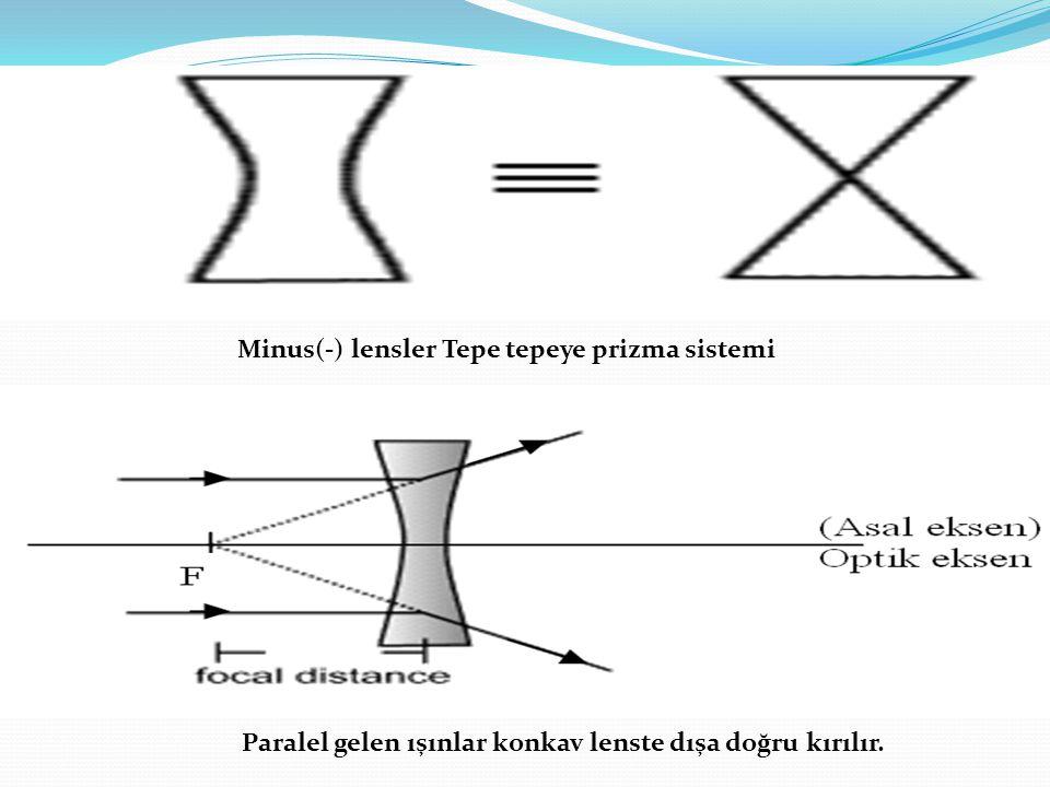 Minus(-) lensler Tepe tepeye prizma sistemi